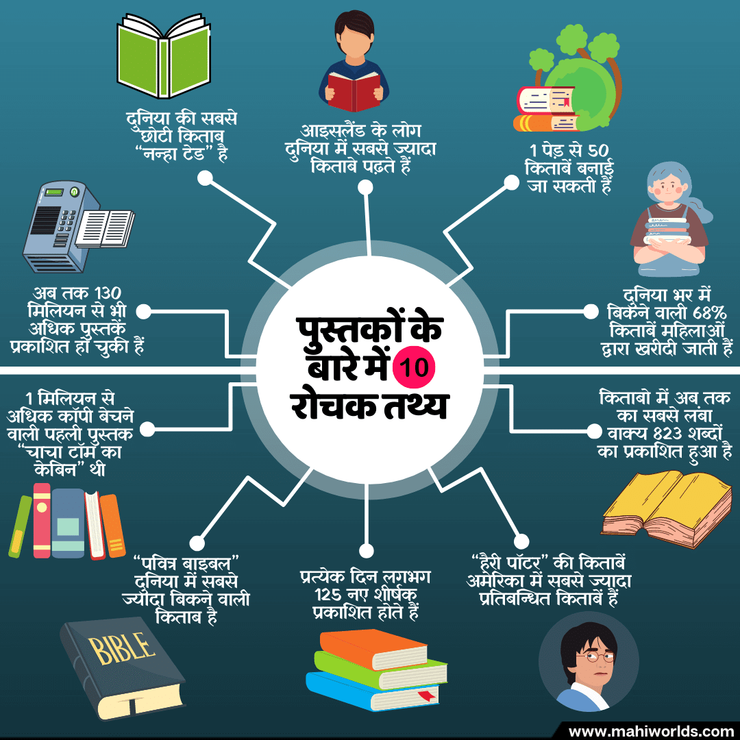 10 Interesting Facts about Books | Quotes On Books In Hindi